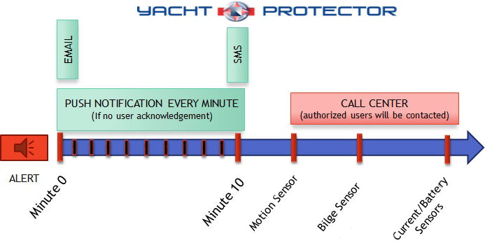 Yacht Protector Alerts Timeline